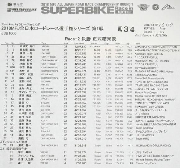 JSB1000決勝レース2結果