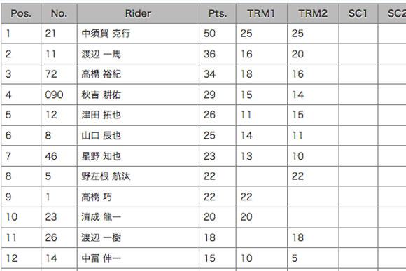 JSB1000最新ランキング表